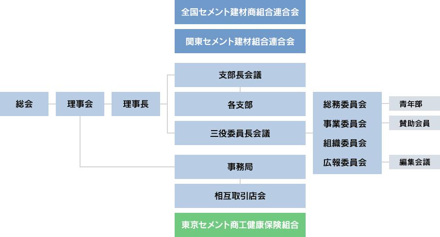組織・委員会紹介